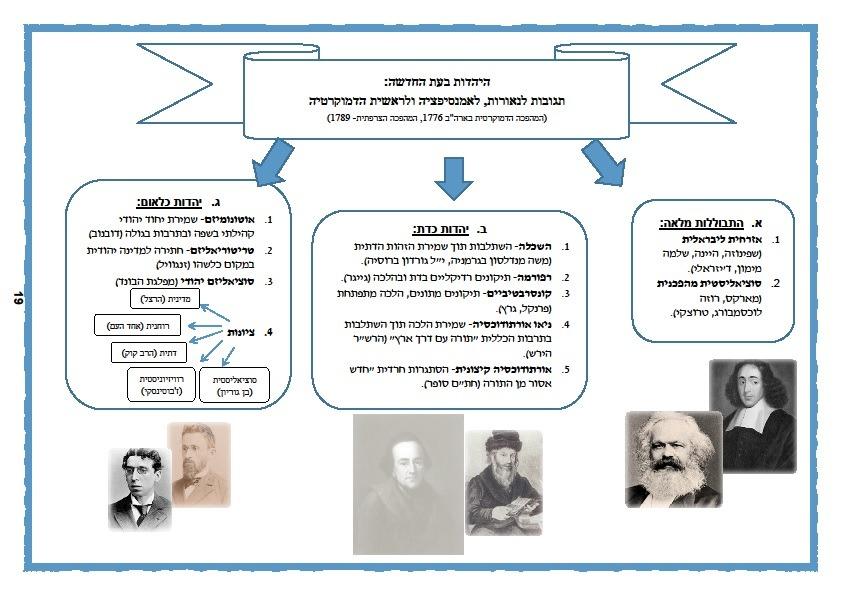 חלוקת הזרמים היהודיים המרכזיים בעת המודרנית: התבוללות - אורתודוכסיה - לאומיות
