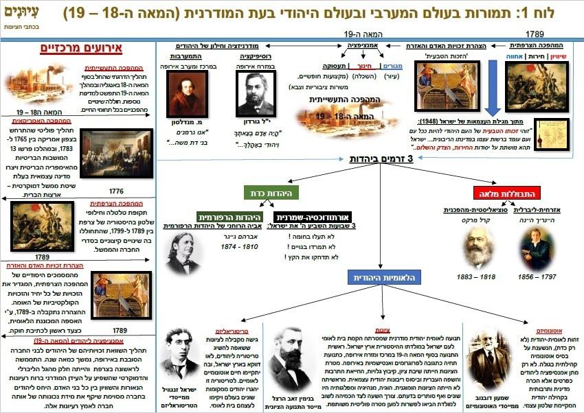 לוח 1: תמורות בעולם המערבי ובעולם היהודי (המאה ה-18 - 19)