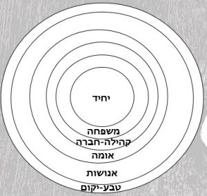תמונה 2: מעגל הזיקות הפרטיקולרי-אוניברסלי בהוויה האנושית על-פי הוגי הציונות